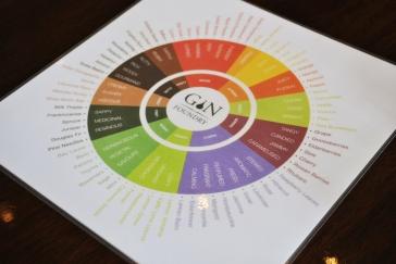Gin Foundry wheel
